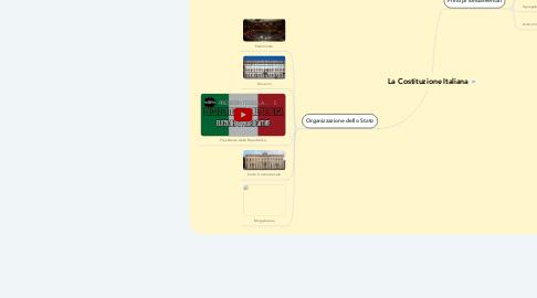 Mind Map: La Costituzione Italiana