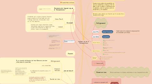 Mind Map: Segunda Ley de la Termodinámica