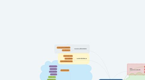 Mind Map: การออกแบบและพัฒนาสื่อการสอน