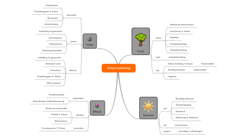 Mind Map: Årshjul (udskoling)