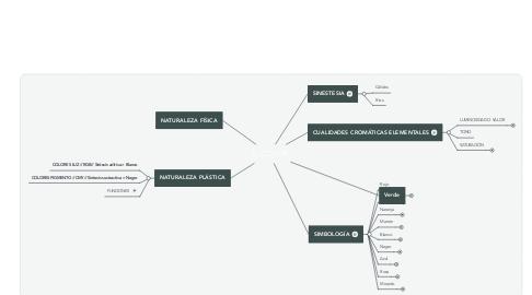 Mind Map: EL COLOR