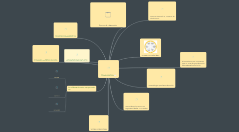 Mind Map: COLABORACIÓN