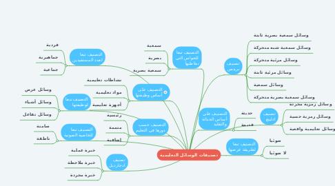 Mind Map: تصنيفات الوسائل التعليمية
