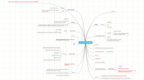 Mind Map: Federated vs Delegated