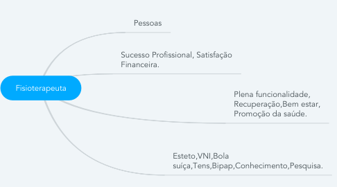 Mind Map: Fisioterapeuta