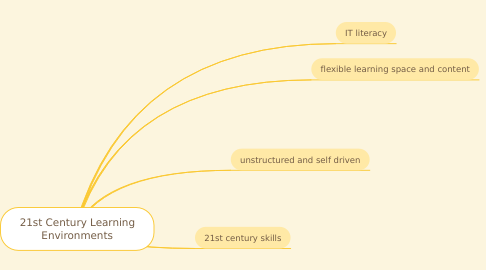 Mind Map: 21st Century Learning Environments