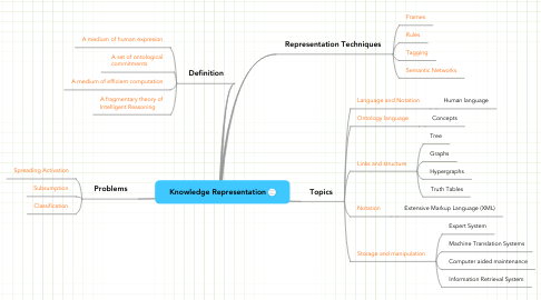 Mind Map: Knowledge Representation