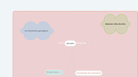 Mind Map: Los Cambios Geologicos