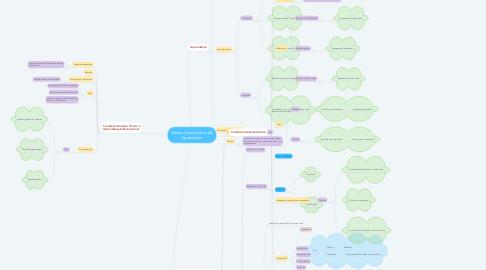 Mind Map: Teorías Conductistas del Aprendizaje