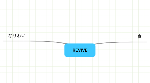 Mind Map: REVIVE