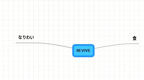 Mind Map: REVIVE