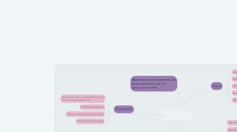 Mind Map: TRASTORNOS ALIMENTICIOS