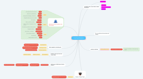 Mind Map: Coaching Educativo