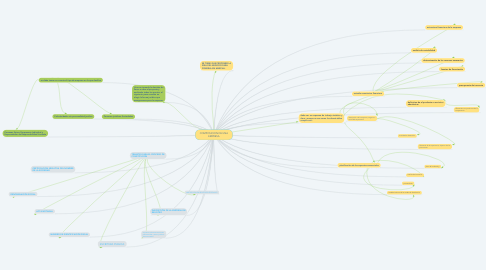 Mind Map: COMPOSICION DE UNA EMPRESA