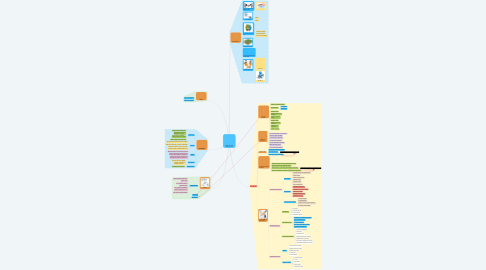 "Mind Map: Ambiente virtual de aprendizaje ""AVA"""