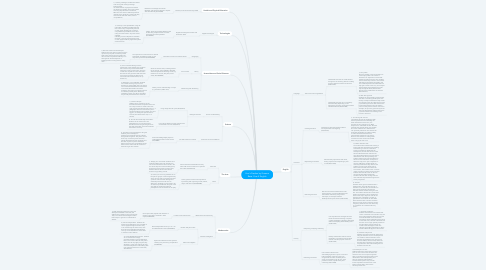 Mind Map: Uno's Garden by Graeme Base. Year 4 English