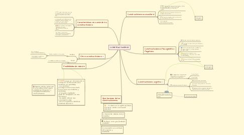 Mind Map: CONSTRUCTIVISMOS