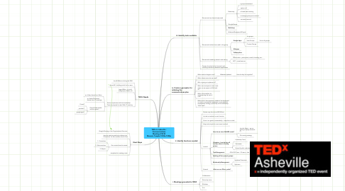 Mind Map: TEDx in Asheville : Communications Meeting 3/22 @ Masonic Temple 1030a-1230p