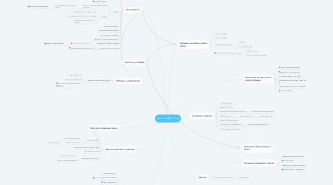 Mind Map: Цели на 2017 год