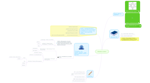 Mind Map: infection control :