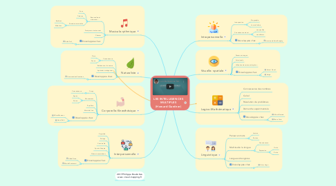 Mind Map: LES INTELLIGENCES MULTIPLES (Howard Gardner)