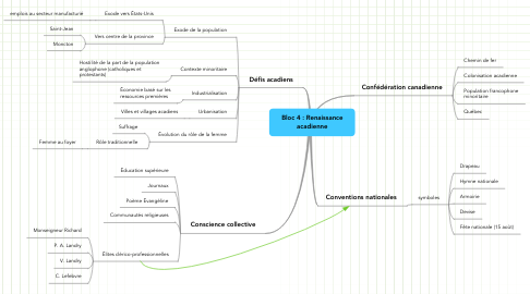 Mind Map: Bloc 4 : Renaissance acadienne
