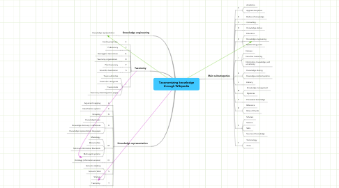 Mind Map: Taxonomizing knowledge