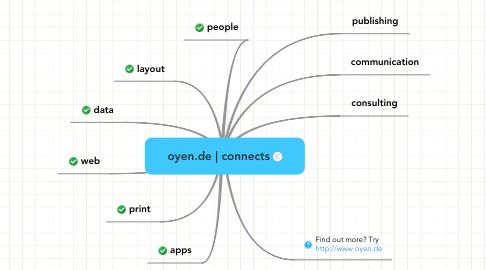 Mind Map: oyen.de | connects