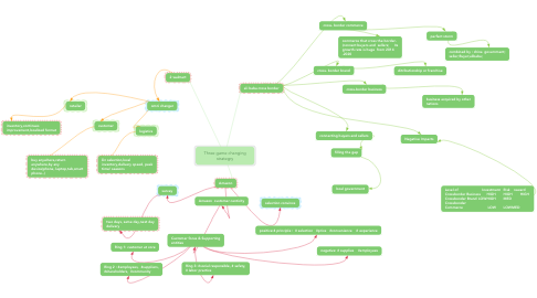 Mind Map: Three game changing strategry