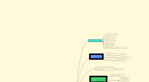 Mind Map: Líneas del desarrollo