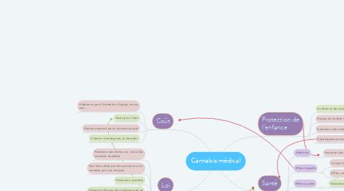 Mind Map: Cannabis médical
