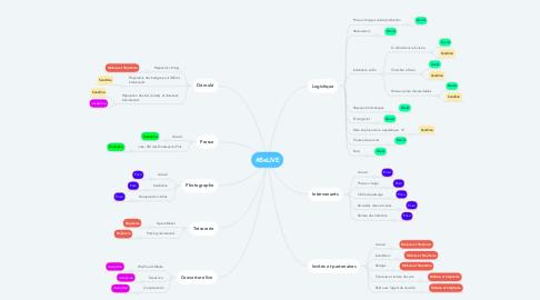 Mind Map: #BeLIVE