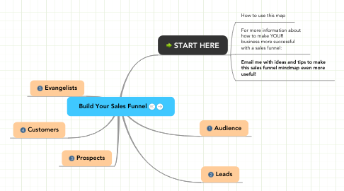 Mind Map: Build Your Sales Funnel