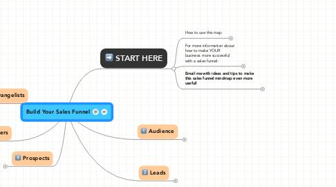 Mind Map: Build Your Sales Funnel