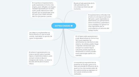 Mind Map: EXPRESIONISMO