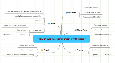 Mind Map: How should we communicate with users?