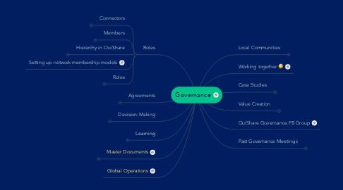 Mind Map: Governance