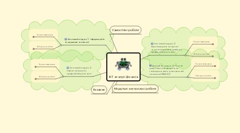 Mind Map: ІКТ в галузі фінансів