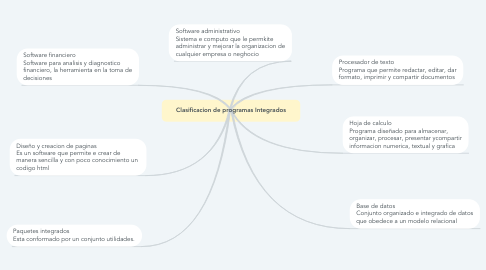 Mind Map: Clasificacion de programas Integrados