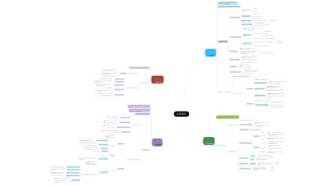 Mind Map: PATOLOGÍAS NEUROLÓGICAS
