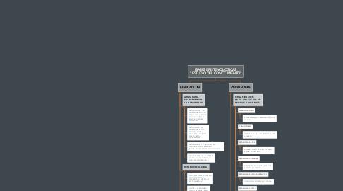 """Mind Map: BASES EPISTEMOLOGICAS """"ESTUDIO DEL CONOCIMIENTO"""""""