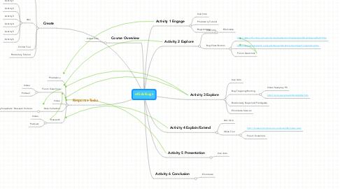 Mind Map: eKids Bugs