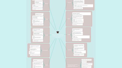 Mind Map: Áreas de Conocimiento de la administración de un proyecto.