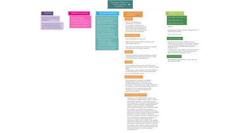 Mind Map: The Impact of Culture on Second Language Acquisition