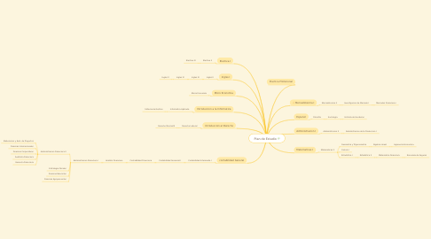 Mind Map: Plan de Estudio