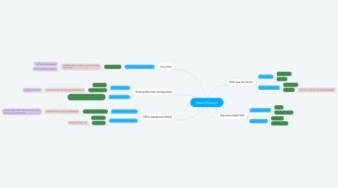 Mind Map: Market Research