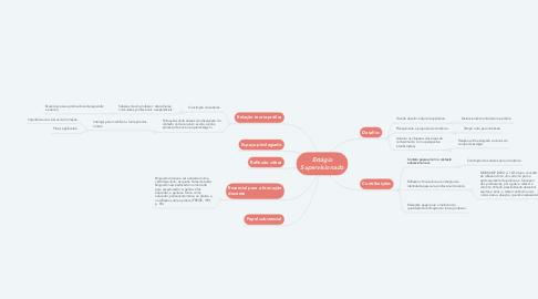 Mind Map: Estágio Supervisionado
