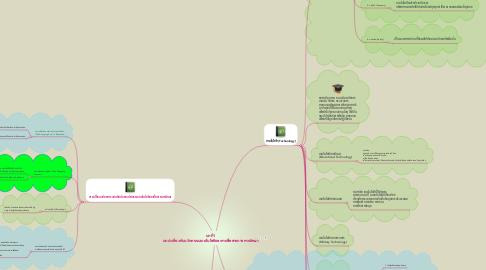 Mind Map: บทที่1 บทนำเกี่ยวกับนวัตกรรมเทคโนโลยีและการสื่อสารทางการศึกษา