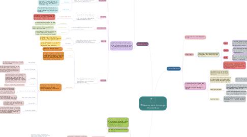 Mind Map: Historia de la Psicología Precientífica
