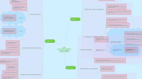 Mind Map: บทที่ 2 มุมมองทางจิตวิทยาที่เกี่ยวกับ  นวัตกรรม เทคโนโลยี และสื่อสารการศึกษา